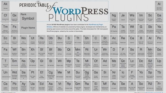 Tabla periódica de los plugins de wordpress